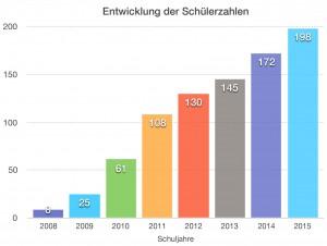 Schülerzahlen 2008-2015 an der Greenhouse School